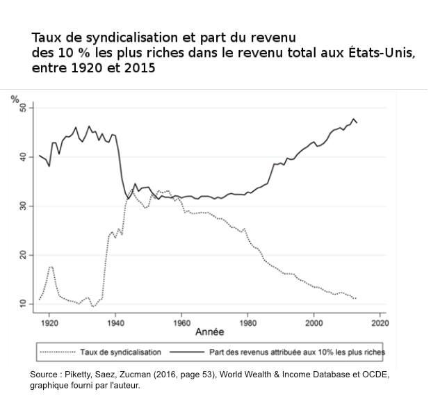 syndicalisation et revenus