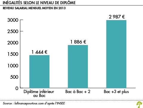 Inégalité et diplome France